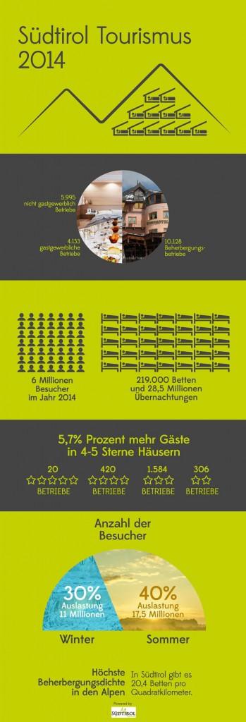 Das Tourismusjahr 2014 in Südtirol